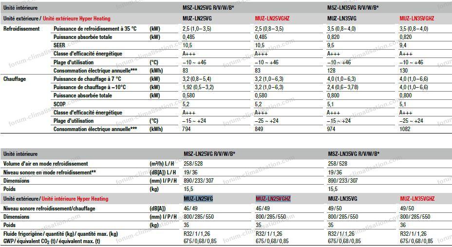 caracteristiques Mitsubishi 25 et 35 ln