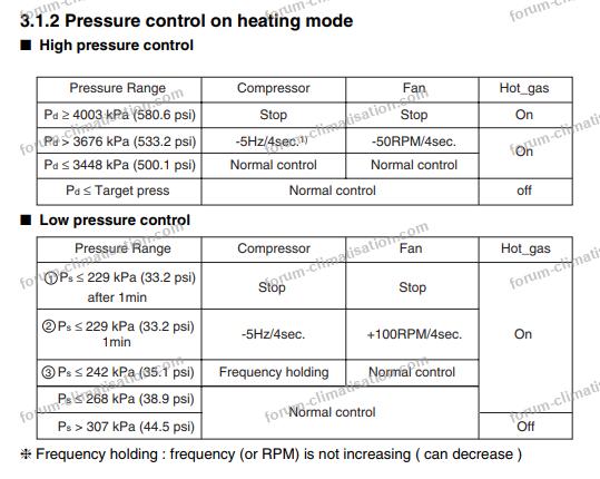 clim LG pressure control
