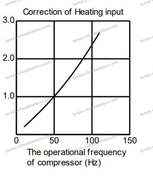 facteur correction input