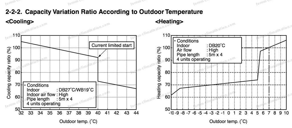 courbe pompe à chaleur