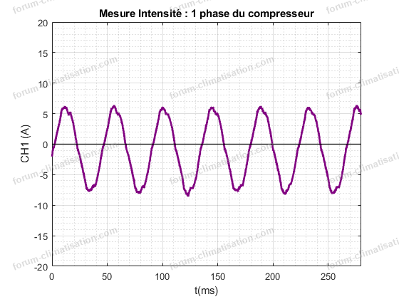 diagnostic panne Mitsubishi MXZ 3A54VA