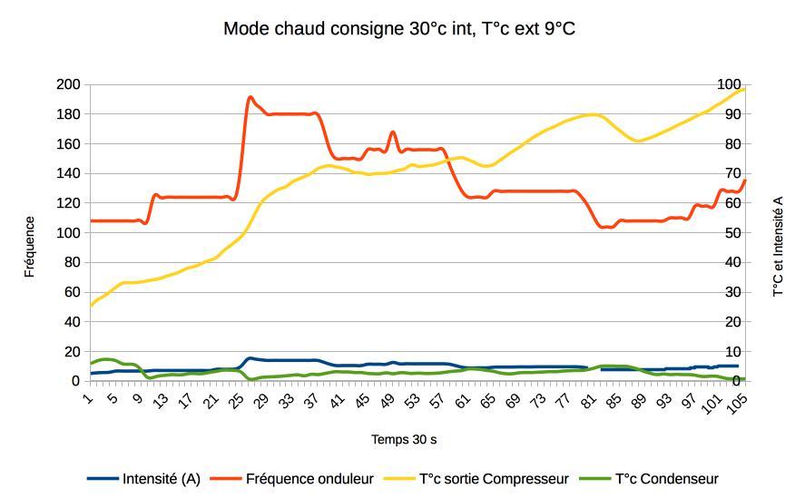 diagramme mode chaud clim daikin