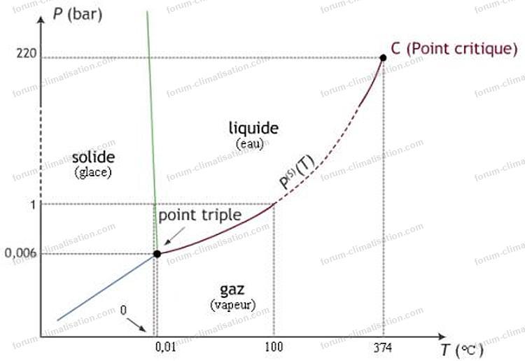 diagramme phases eau
