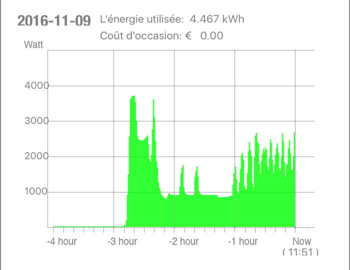 graph 4 energy meter