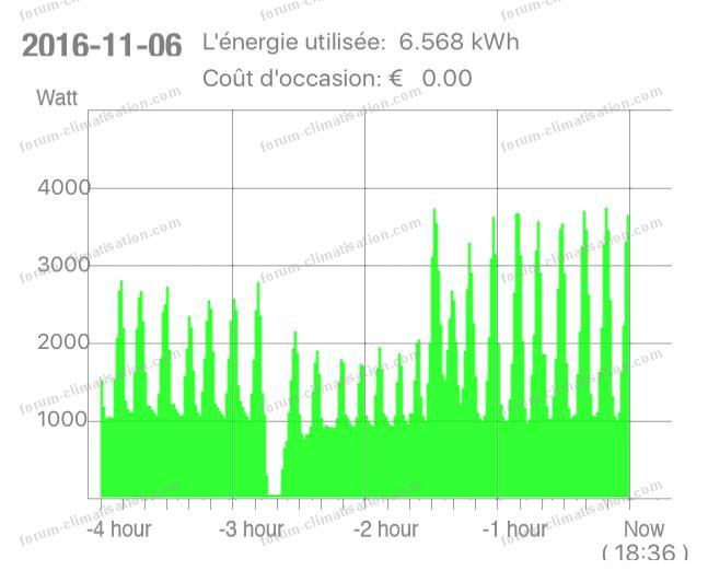 energy meter graph