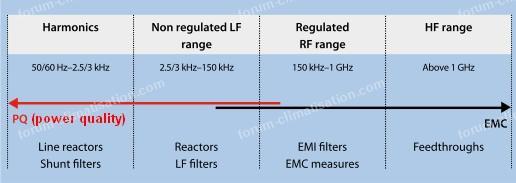 gamme de fréquences filtre