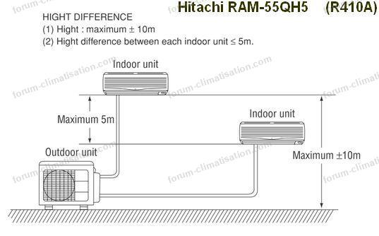 installation RAM 55QH5