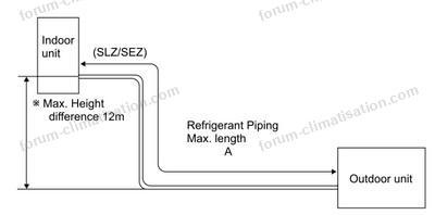 longueur liaisons climatisation