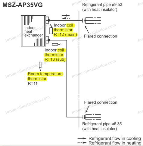 msz ap35 cricuit frigorifique