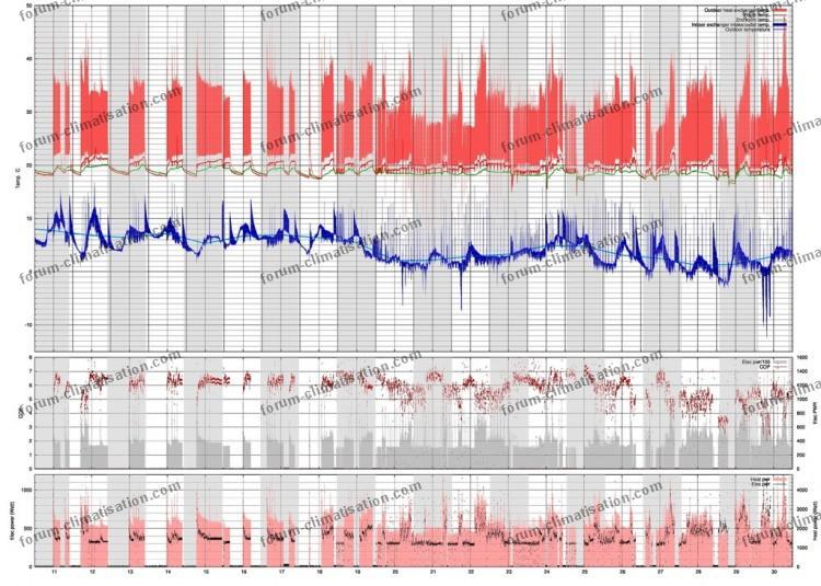 performance climatiseur graph 2