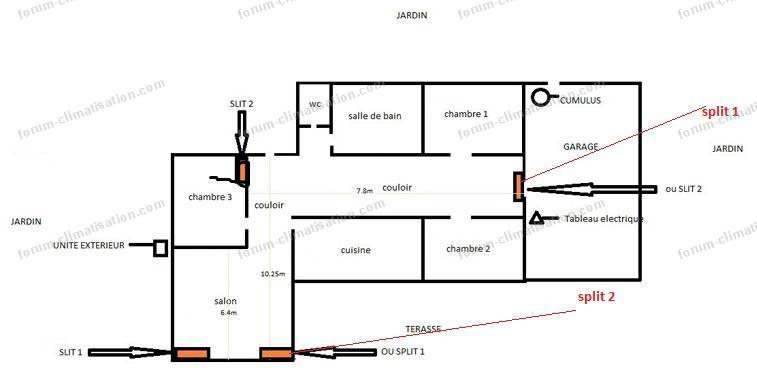 plan conseils emplacements splits