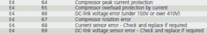 Erreur E466 climatisation Samsung