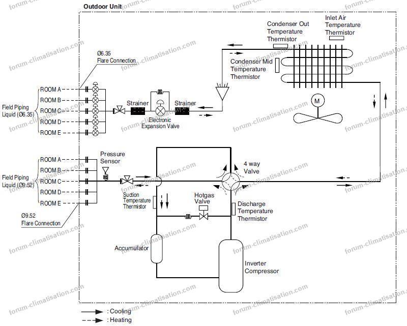 schéma frigorifique climatisation LG