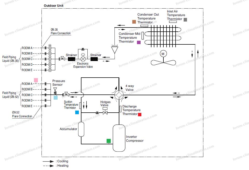 schéma sondes et thermocouples groupe extérieur