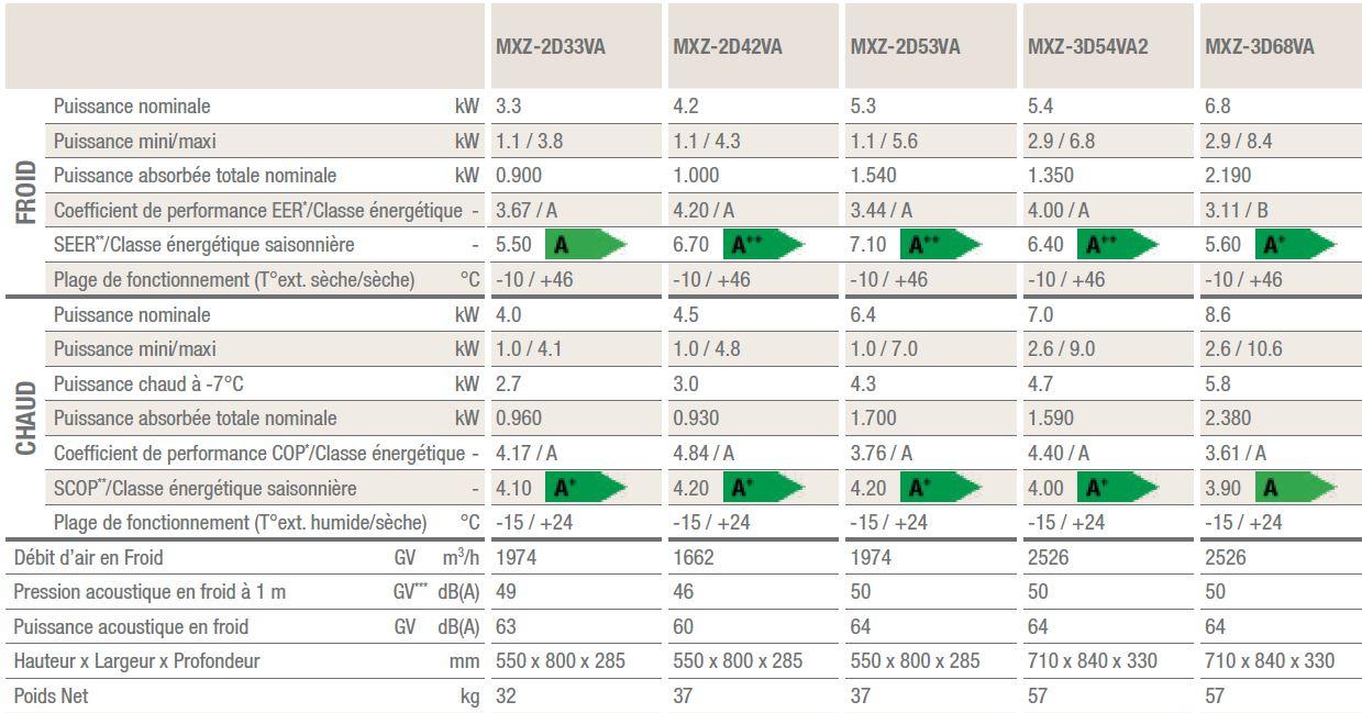 tableau évolution chauffage PAC Mitsubishi