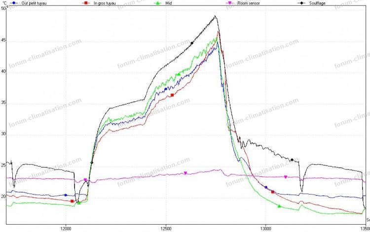 température split petit cycle